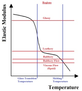General amorphous polymer temperature dependence.