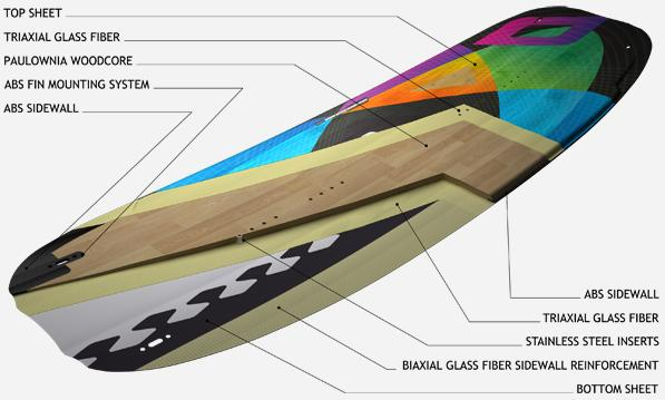 Nobile 50Fifty Wake Edition 2013 material layers. Photo Credit: SurfStore.co.uk