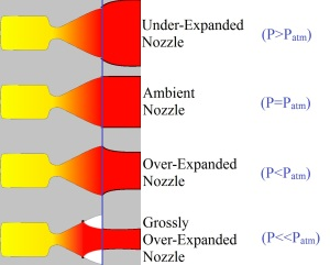 Nozzle exit conditions. Photo Credit: Wikipedia.org (modified)