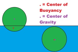 Centers of buoyancy and gravity for surfaced and submerged states.