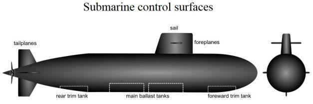 Submarine control surfaces and trim tanks.