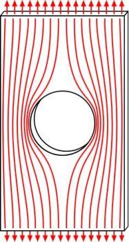 Effect of geometric discontinuity on stress distribution. Photo Credit: Wikipedia.org