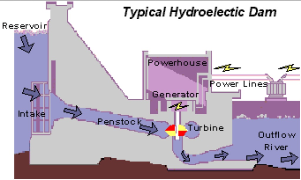 hydroelectric in philippines essay